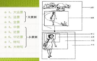 摄影摄像拍摄中仰角(仰摄)的特点及功用